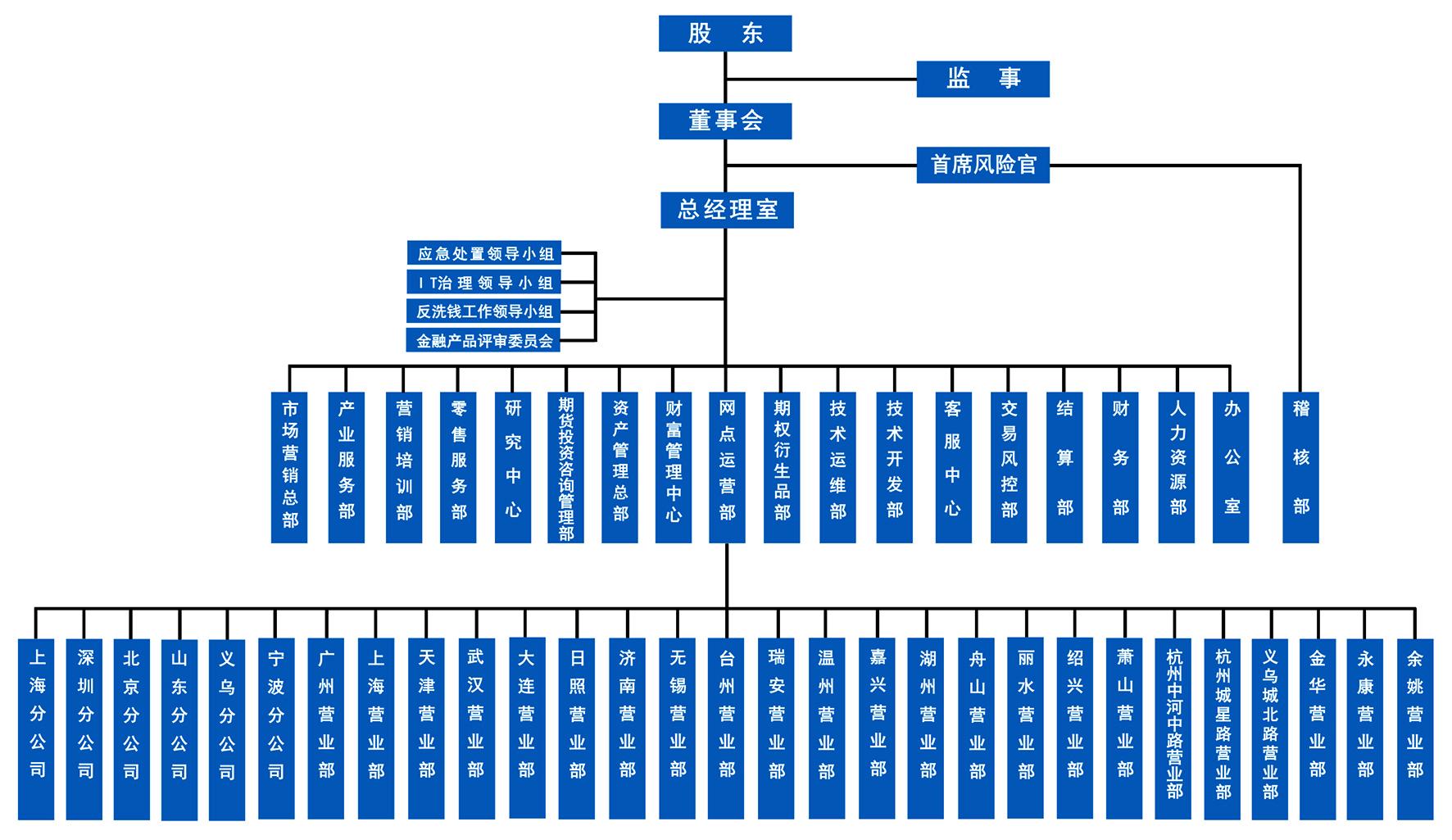 组织架构202108.jpg